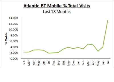 Atlantic BT Mobile chart