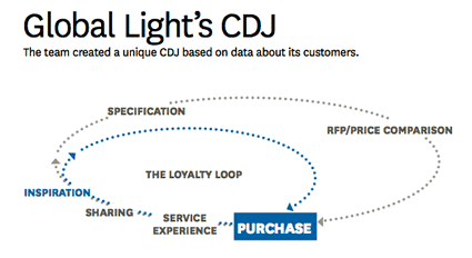 Branding In The Digital Age grpahic from HBR