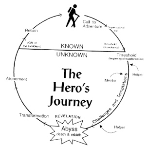 Hero's Journey For Journey To Magic Always The Same