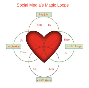 Social Media Marketing's Magic Feedback Loops graphic created by @Scenttrail