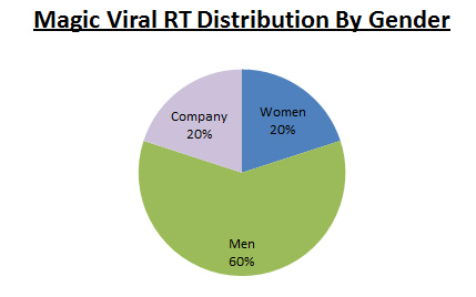 5 Magical Do More With Less Retweets By Gender pie chart
