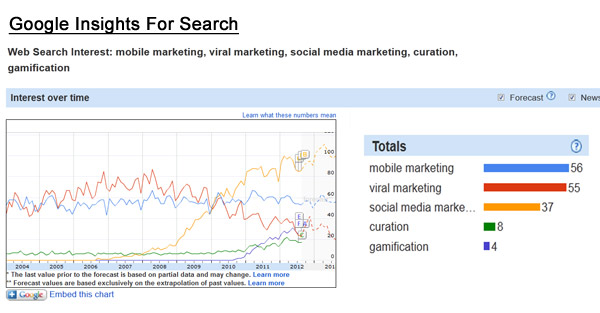 Google Insights For Search Hot Marketing Topics