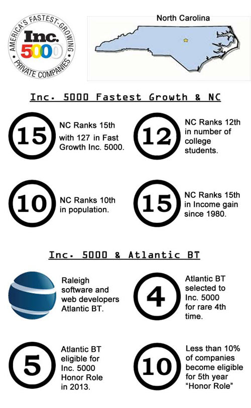 atlantic bt inc. 5000 infographic