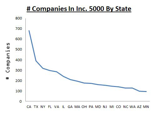 atlantic bt inc. 5000 companies by state long tail graph