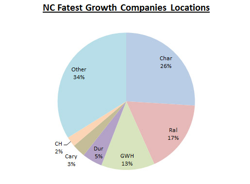atlantic bt inc. 5000 fastest growing NC cities, towns and locations