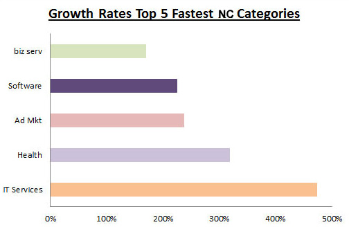 atlantic bt inc. 5000 NC Fastest Growing Categories By Growth Rate