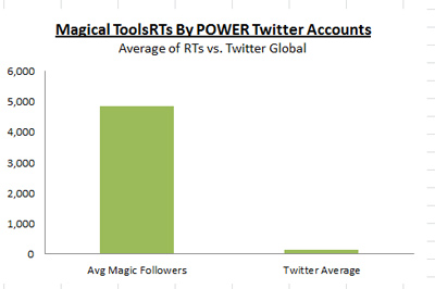 Why Does Content Go Viral - Power Tweeters Chart