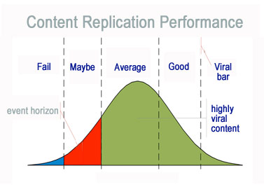 Viral Content Performance Bell Curve on Atlantic BT blog