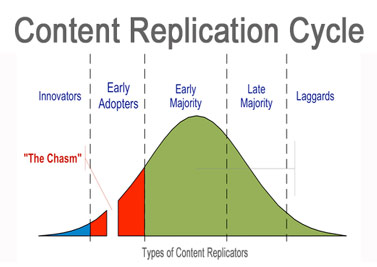 Content Replication Cycle on Atlantic BT blog