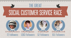 Social Customer service Race graphic