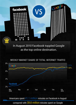 Facebook vs. Google infographic on Atlantic BT blog
