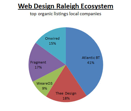Web Design Raleigh Ecosystem pie chart grahic