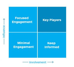 This graph shows how government stakeholder engagement increases their influence and involvement
