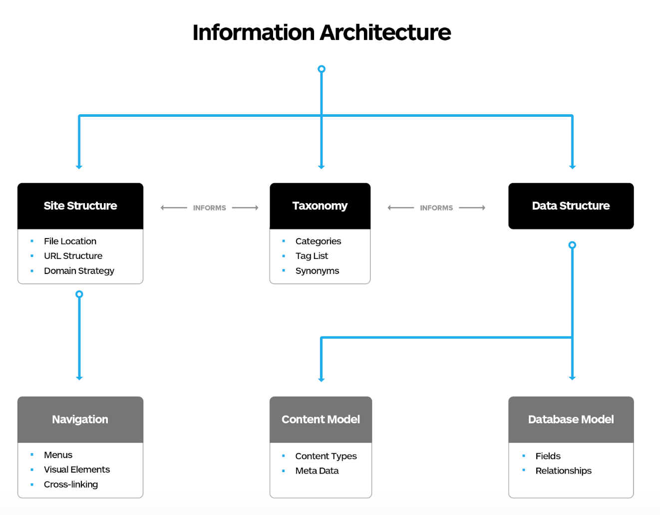 Information Architecture Diagram